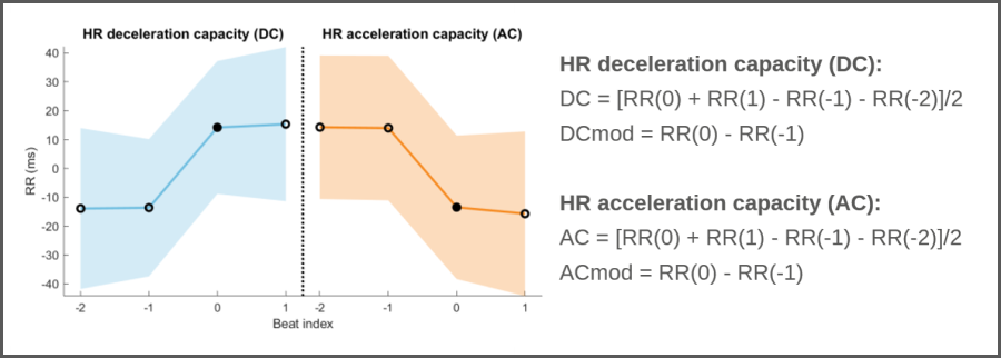 Heart rate deceleration capacity (DC) and acceleration capacity (AC)