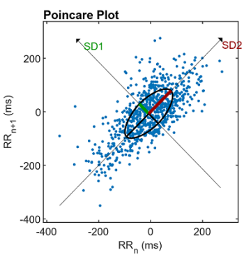 Poincare plot of heart rate variability (HRV) data