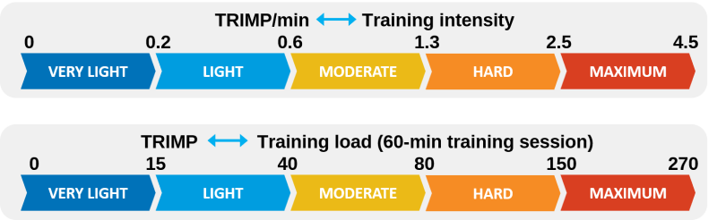 Training impulse (TRIMP) for heart rate (HR) data