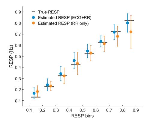 Respiratory rate estimation
